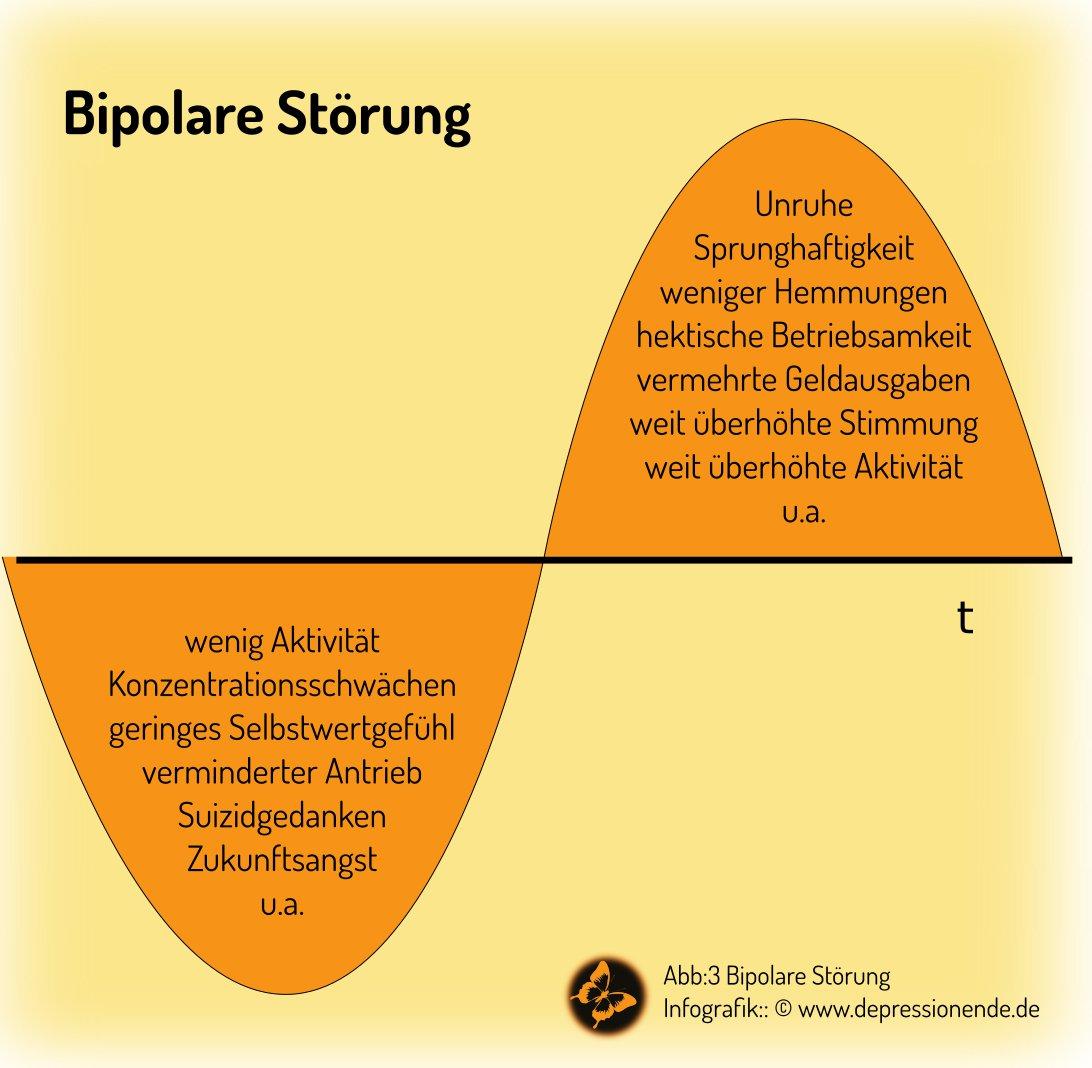 Schaubild Bipolare Störung