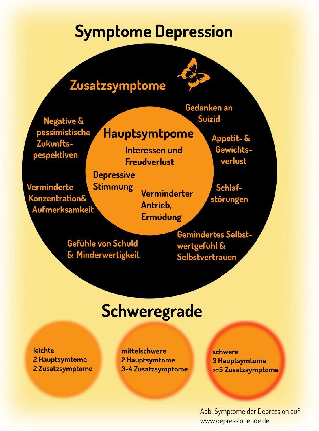 Symptome der Depression ICD 10